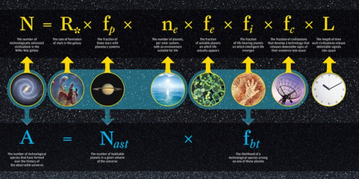 Illustration of the Drake equation